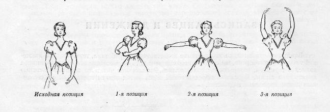Позиции рук в танцах